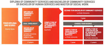 la trobe dual enrolments the diploma of community services