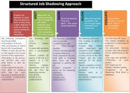 essay training through job shadowing a result based approach  essay training through job shadowing a result based approach clive vanbuerle vanberl pulse linkedin