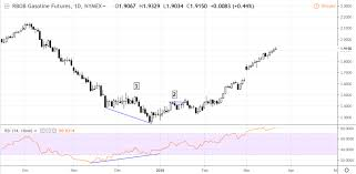 Rbob Gasoline Chart Using The Rsi And Price Action To Fade The Energy Markets