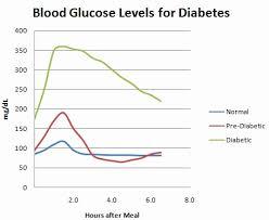diabetes blood sugar logs blood pressure and blood sugar log sheet inspirational foy update