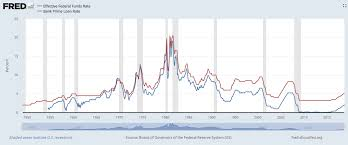 Bank Prime Rate Chart Loan Interest Rates For Dummies And The Rest Of Us