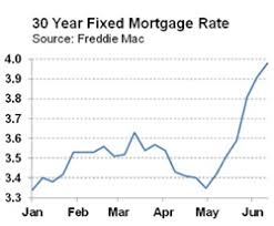 Freddie Mac 30 Year Mortgage Rate Chart Higher Long Island Ny Home Prices Shrinking Affordability