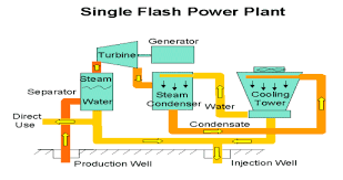 thermal power plant animation diagram the wiring diagram geothermal power plant wiring diagram