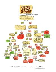 Flowchart Examples For Kids Managing Distraction How And Why To Ignore Your Inbox Check Email 21