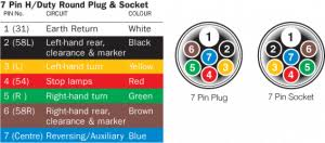 pin heavy duty round plug socket wiring diagram narva 7pin heavy duty round plug socket wiring diagram