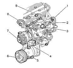 similiar 99 oldsmobile alero engine diagram keywords 2001 pontiac grand am 3 4 engine diagram additionally 2 4 ecotec