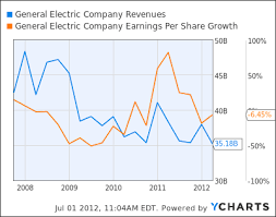 General Electric Ready To Rise General Electric Company