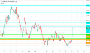 Inr To Aed Chart Aedinr Chart Rate And Analysis Tradingview India