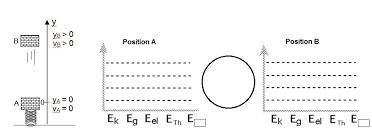 Energy Bar Charts Chemistry Spsphysicalscience Lesson 2 6 Quiz On Energy Bar Charts