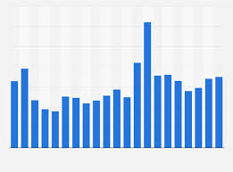Cotton Commodity Price Chart World Cotton Price 2018 Statista