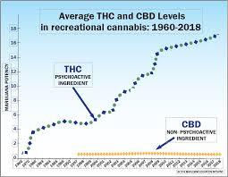 Thc Potency Chart Thcchart Mei