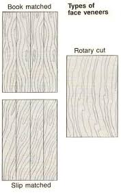 plywood types for furniture. Plywood Chart.jpg ( Types For Furniture