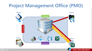define office. define office definition project management anuvrat info o throughout ideas n