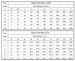 Flow Of Water Through Pipe Chart 77 Rare Water Flow Pipe Size