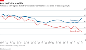 Obama Years In Nine Charts Daily Chart For Americans Trusting The Media Has Become A