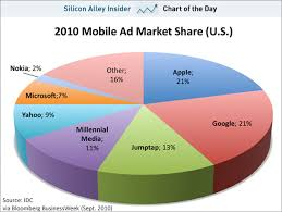 Advertising Charts And Graphs Chart Of The Day Apples Mobile Ad Business Is Just As