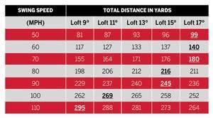 Driver Loft Swing Speed Chart Best Driver Loft For Swing Speed Matespdfs40s Blog