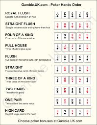 Printable Poker Hands Chart Winning Poker Hands Printable Poker Hands Order Poker