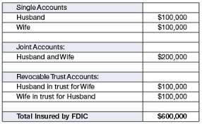 Depositors may qualify for coverage over $250,000 if they have funds in different ownership categories and all fdic requirements are met. Fdic Insurance Limits What If My Bank Fails Make Sure Your Money Is Covered My Money Blog