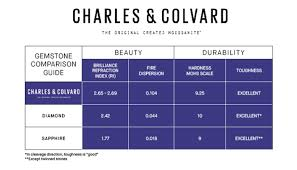 Sapphire Rating Chart White Sapphire Vs Moissanite Which Is The Best Diamond