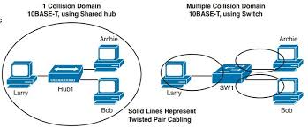 routing and switching ccie routing and switching faq ethernet basics config router