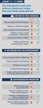 Chart Of The Week How The Trans Pacific Partnership