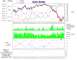 Commitment Of Traders Chart Euro Dollar