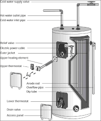 wiring diagram rheem hot water heater images trailer wiring water heaters parts as well gas hot heater burner diagram