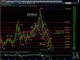 February 9th 2016 Erx Energy 3x Bull Chart Update