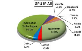 Mobile Gpu Chart Imagination Technologies Supplies More Embedded Gpu Ip Than