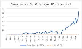 These charts and maps show how victoria's increase in coronavirus cases during june/july compares with the first there were two days in early june where victoria recorded no new coronavirus cases. Australia S Second Wave With The Benefit Of Hindsight Ai Group Blog