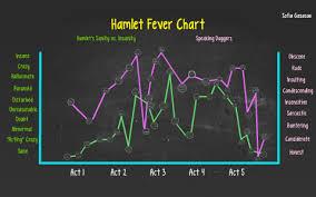 Hamlet Fever Chart By Sofia Gasacao On Prezi