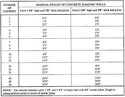 Cmu Block Coursing Chart Fundamentals Of Masonry