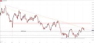 Dailyfx Blog Australian Dollar Outlook Aud Usd Aud Nzd