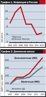Диссертация Инфляция и антиинфляционная политика в РБ Экономика Инфляция автореферат