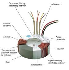 eea the quality and safety transformers a toroidal transformer does a better job of reducing those losses to their minimum practical values than any other production core form so why not try to