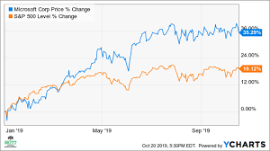 Microsoft Chart Microsofts Stock May Rise By As Much As 12 Following Results
