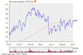 2015 Bah Chart Booz Allen Hamilton Holding Bah Shares Cross Above 200 Dma