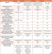 Federal Bridge Chart