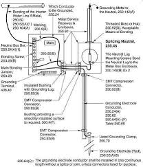 Grounding Electrode Conductor Size Chart Electrical Safety Grounding And Bonding Of Electrical