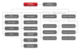 Sec Organization Chart