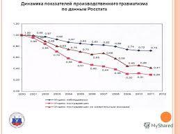 Презентация на тему Пятое Всероссийское совещание заведующих  3 Динамика показателей производственного травматизма по данным Росстата