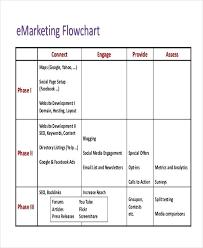 Department Flow Chart Template Flowchart Of Marketing Department Kaskader Org
