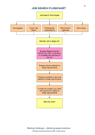 Job Search Process Flow Chart Pin By Superstar Careers On Job Searching Job Search Tips