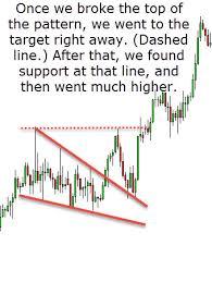 Falling Wedge Chart Pattern Falling Wedge Chart Pattern Investoo Com Trading School