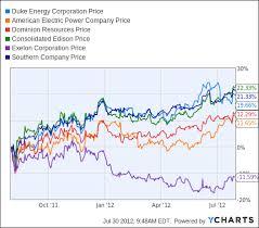 Earnings Preview Duke Energy Corporation Duke Energy