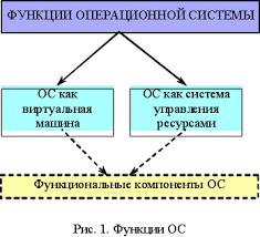 Реферат Определение операционной системы Место ОС в программном  Определение операционной системы Место ОС в программном обеспечении