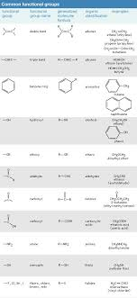 70 Circumstantial Chemical Functional Groups Chart