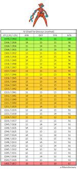 Infochart Iv Chart For Deoxys Normal Form Ex Raidboss
