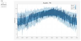 Interactive Data Visualizations 10 Useful Python Data Visualization Libraries For Any Discipline